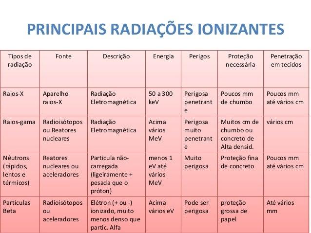 Aula energia nuclear