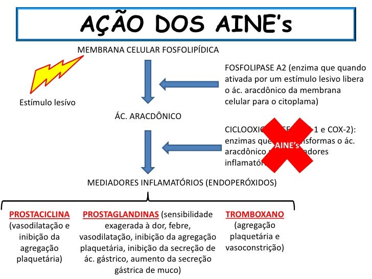 antiinflamatorios nao esteroides ppt