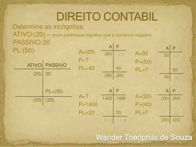 Determine as incógnitas: ATIVO:(20) – entre parênteses significa que o número é negativo PASSIVO:30 A P PL:(50) A=(20) A=3...