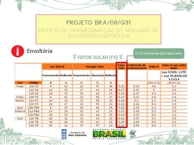 Projeto BRA/09/G31: Projeto de Transformação do Mercado de Eficiência Energética Envoltória FATOR SOLAR (FS) O FS é fornec...