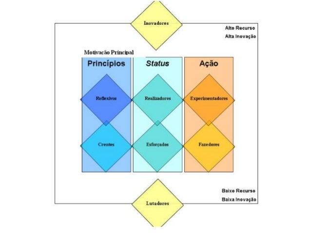 8 segmentos de inventário psicográfico • Inovadores (innovators): pessoas bem sucedidas, sofisticadas e ativas. Assumem o ...