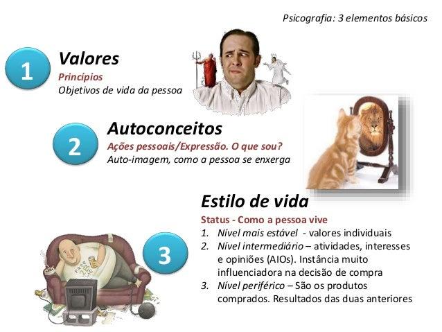 Psicografia: 3 elementos básicos Valores Princípios Objetivos de vida da pessoa Autoconceitos Ações pessoais/Expressão. O ...