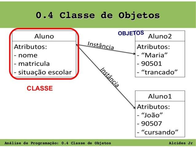 0.4ClassedeObjetos OBJETOS  CLASSE  AnálisedeProgramação:0.4ClassedeObjetos  AlcidesJr