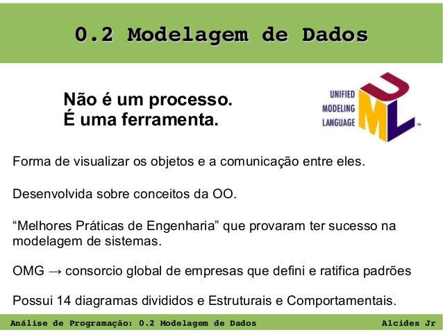 0.2ModelagemdeDados Não é um processo. É uma ferramenta. Forma de visualizar os objetos e a comunicação entre eles. Des...
