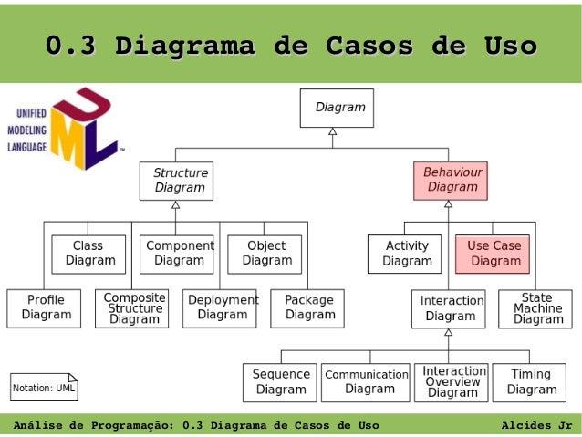 0.3DiagramadeCasosdeUso  AnálisedeProgramação:0.3DiagramadeCasosdeUso  AlcidesJr
