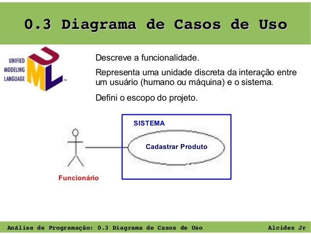 0.3DiagramadeCasosdeUso Descreve a funcionalidade. Representa uma unidade discreta da interação entre um usuário (hum...