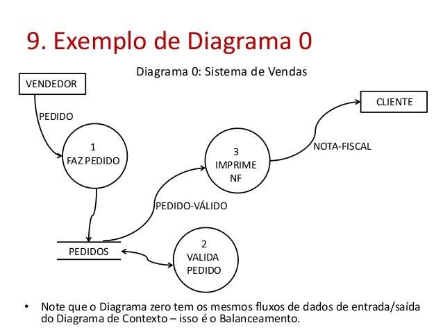 9. Exemplo de Diagrama 0 Diagrama 0: Sistema de Vendas VENDEDOR CLIENTE PEDIDO 1 FAZ PEDIDO  3 IMPRIME NF  NOTA-FISCAL  PE...