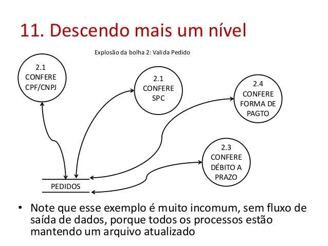 11. Descendo mais um nível Explosão da bolha 2: Valida Pedido  2.1 CONFERE CPF/CNPJ  2.1 CONFERE SPC  2.4 CONFERE FORMA DE...