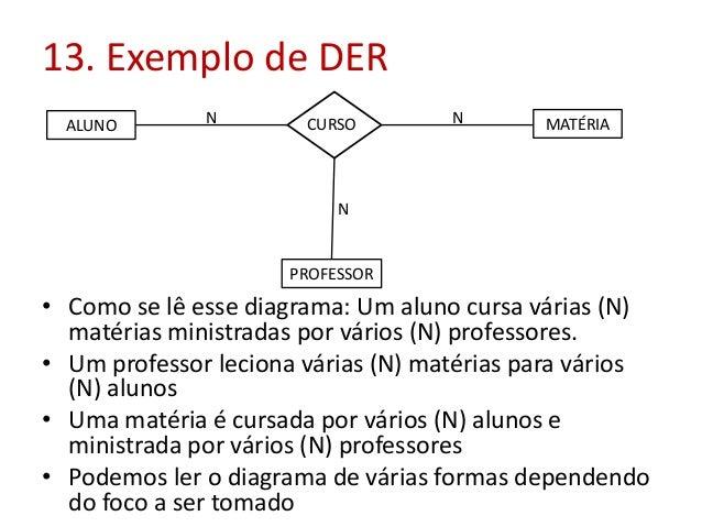 13. Exemplo de DER ALUNO  N  CURSO  N  MATÉRIA  N  PROFESSOR  • Como se lê esse diagrama: Um aluno cursa várias (N) matéri...