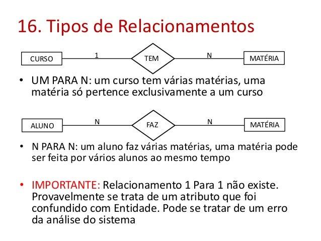 16. Tipos de Relacionamentos CURSO  1  TEM  N  MATÉRIA  • UM PARA N: um curso tem várias matérias, uma matéria só pertence...