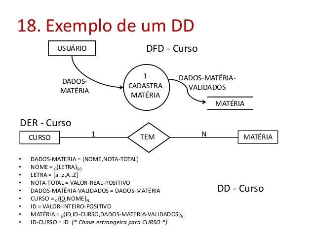 18. Exemplo de um DD DFD - Curso  USUÁRIO  1 CADASTRA MATÉRIA  DADOSMATÉRIA  DADOS-MATÉRIAVALIDADOS MATÉRIA  DER - Curso C...