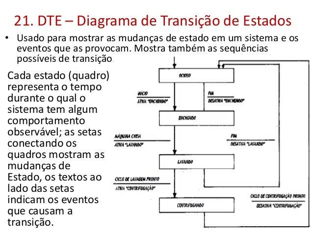 21. DTE – Diagrama de Transição de Estados • Usado para mostrar as mudanças de estado em um sistema e os eventos que as pr...
