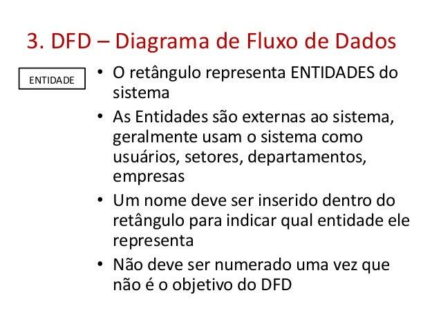 3. DFD – Diagrama de Fluxo de Dados ENTIDADE  • O retângulo representa ENTIDADES do sistema • As Entidades são externas ao...