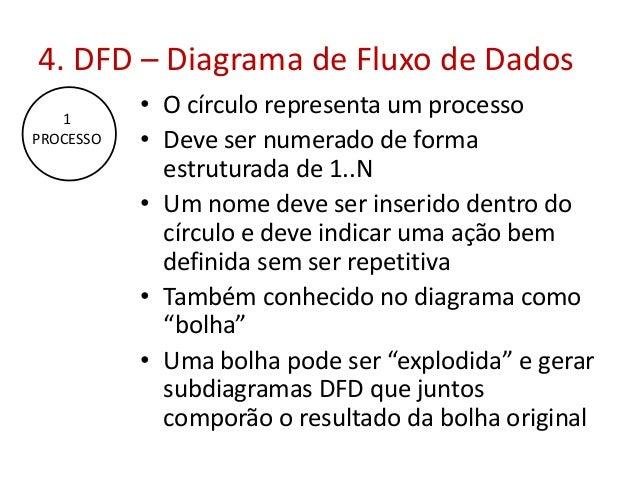 4. DFD – Diagrama de Fluxo de Dados 1 PROCESSO  • O círculo representa um processo • Deve ser numerado de forma estruturad...