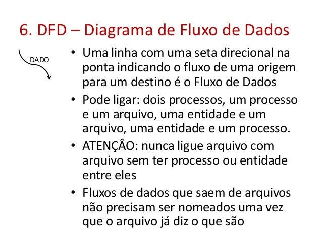 6. DFD – Diagrama de Fluxo de Dados DADO  • Uma linha com uma seta direcional na ponta indicando o fluxo de uma origem par...