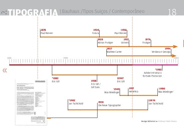 1850 *1878  Paul Renner 60 70 80 90 10 20 30 40 60 70 80 90 00 Tipografia | Bauhaus /Tipos Suiços / Contemporâneo 1900 50...