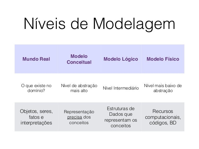 Níveis de Modelagem  Mundo Real  Modelo  Conceitual  Modelo Lógico Modelo Físico  O que existe no  domínio?  Nível de abst...