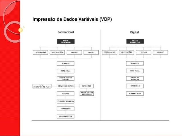 Impressão de Dados Variáveis (VDP)