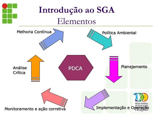 Introdução ao SGA Elementos PDCA Política Ambiental Planejamento Implementação e OperaçãoMonitoramento e ação corretiva An...