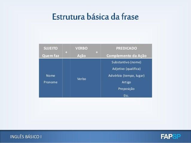 INGLÊS BÁSICO I SUJEITO Quem faz + VERBO Ação + PREDICADO Complemento da Ação Nome Pronome Verbo Substantivo (nome) Adjeti...