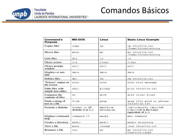 Aula 04 informática aplicada comando básicos