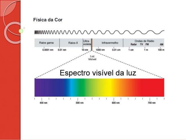 Física da Cor