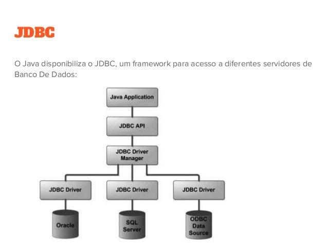 JDBC O Java disponibiliza o JDBC, um framework para acesso a diferentes servidores de Banco De Dados: