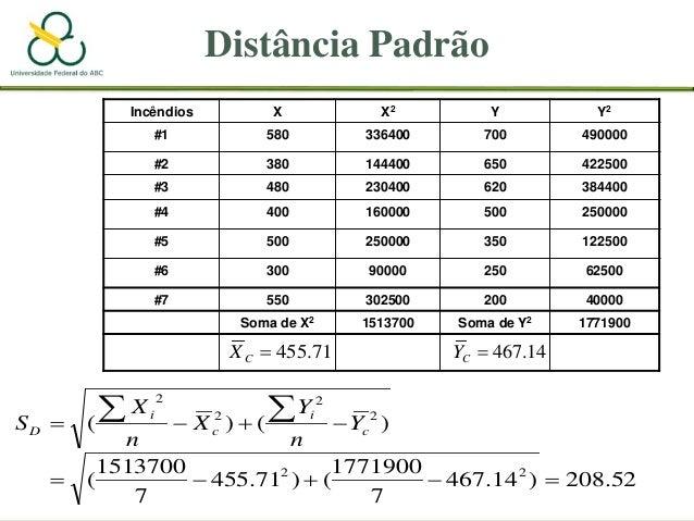 Distância Padrão Incêndios X X2 Y Y2 #1 580 336400 700 490000 #2 380 144400 650 422500 #3 480 230400 620 384400 #4 400 160...