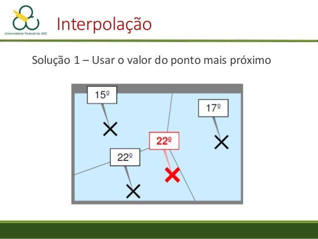 Interpolação Exato: o valor interpolado sempre coincide com o do ponto Aproximado: os valores interpolados se aproximam ao...