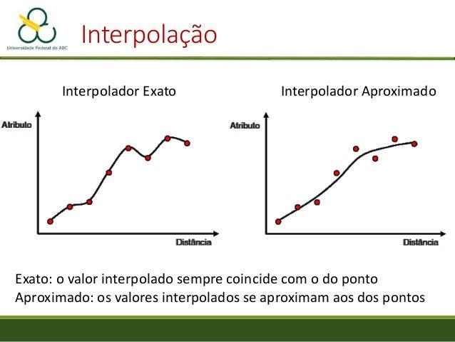 Interpolação • Determinísticos: um valor único para cada pixel no espaço • Geoestatísticos: utiliza dados de autocorrelaçã...