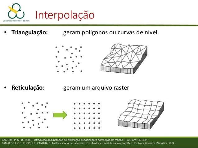 Interpolação Métodos discretos Muito utilizados para estatísticas zonais Exemplo: precipitação em uma bacia hidrográfica