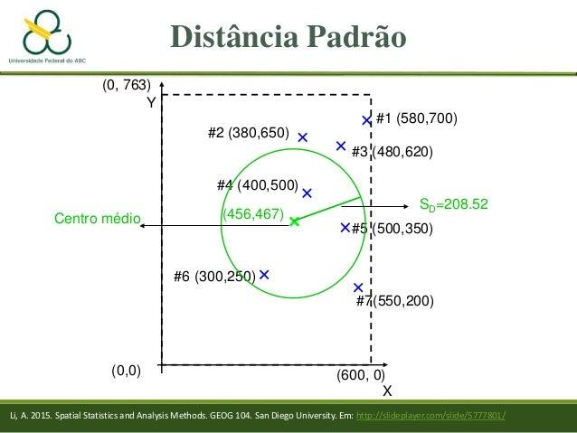 Distância Padrão (0,0) X #6 (300,250) #7(550,200) #5 (500,350) #4 (400,500) #2 (380,650) #3 (480,620) #1 (580,700) Y (600,...