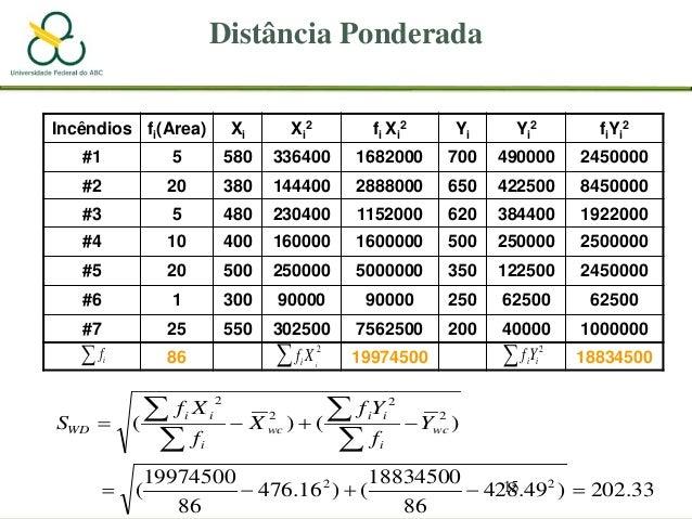 15 Distância Ponderada Incêndios fi(Area) Xi Xi 2 fi Xi 2 Yi Yi 2 fiYi 2 #1 5 580 336400 1682000 700 490000 2450000 #2 20 ...