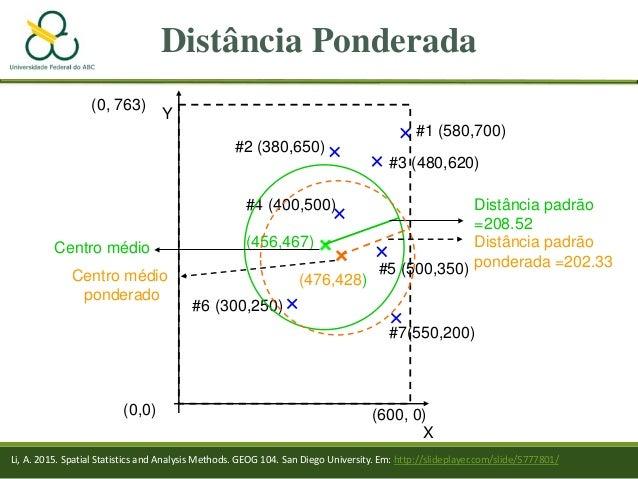 Distância Ponderada (0,0) X #6 (300,250) #7(550,200) #5 (500,350) #4 (400,500) #2 (380,650) #3 (480,620) #1 (580,700) Y (6...