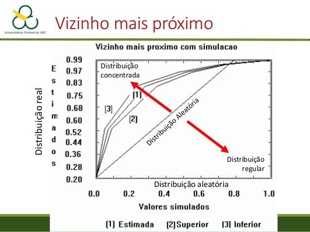 Vizinho mais próximo Distribuição aleatória Distribuiçãoreal Distribuição concentrada Distribuição regular