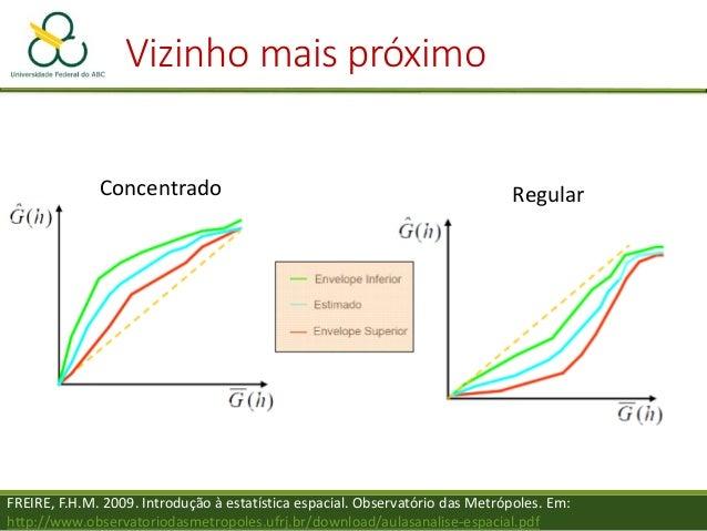Vizinho mais próximo FREIRE, F.H.M. 2009. Introdução à estatística espacial. Observatório das Metrópoles. Em: http://www.o...