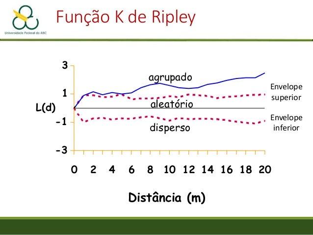 -3 -1 1 3 0 2 4 6 8 10 12 14 16 18 20 L(d) Distância (m) agrupado aleatório disperso Função K de Ripley Envelope superior ...