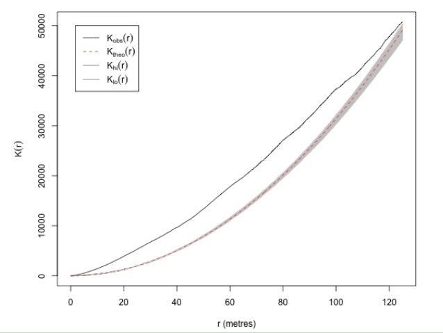 Função K de Ripley Bivariada Vizinhança entre pontos de camadas diferentes Lu, P., Bai, S., & Casagli, N. (2014). Investig...