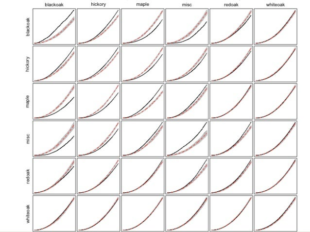 Plotnick, R. E., Gardner, R. H., & O'Neill, R. V. (1993). Lacunarity indices as measures of landscape texture. Landscape e...