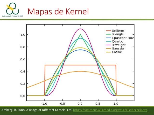Somando o kernel de cada ponto Mapas de Kernel