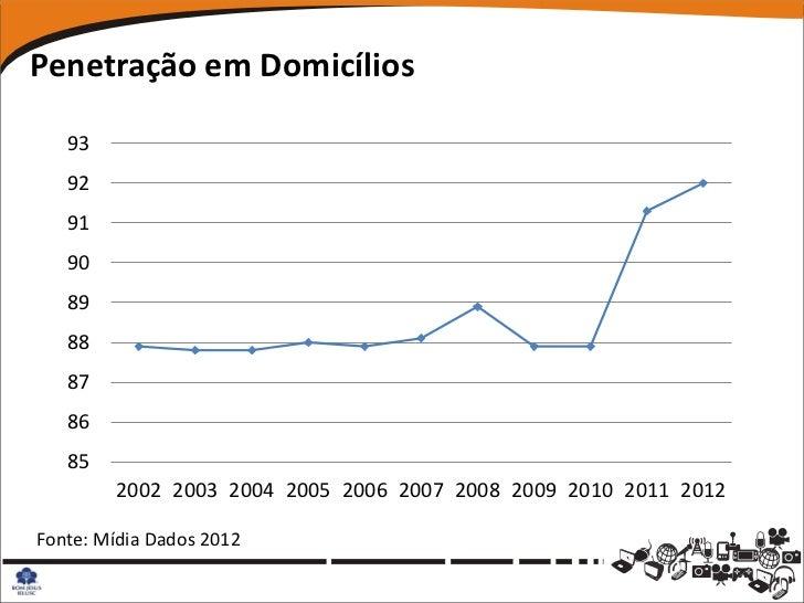 Penetração em Domicílios   93   92   91   90   89   88   87   86   85        2002 2003 2004 2005 2006 2007 2008 2009 2010 ...