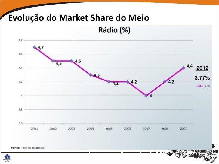 Evolução do Market Share do Meio                                   2012                                   3,77%