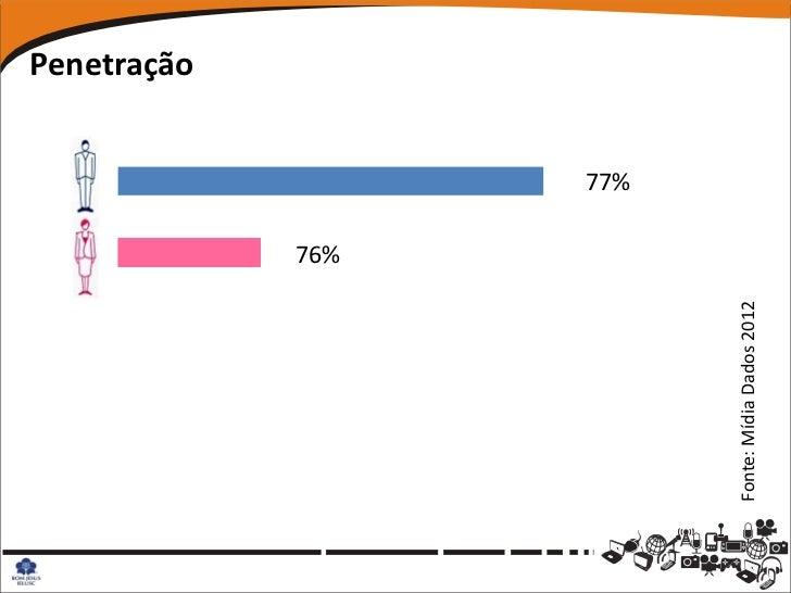 Penetração                          76%                                77%Fonte: Mídia Dados 2012