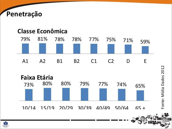 Penetração   Classe Econômica   79%     81%     78%    78%   77%      75%    71%     59%    A1     A2      B1     B2      ...