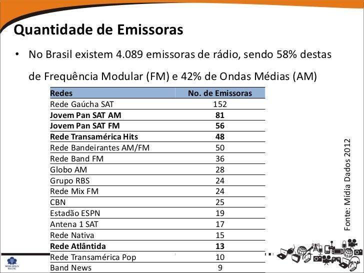Quantidade de Emissoras• No Brasil existem 4.089 emissoras de rádio, sendo 58% destas  de Frequência Modular (FM) e 42% de...