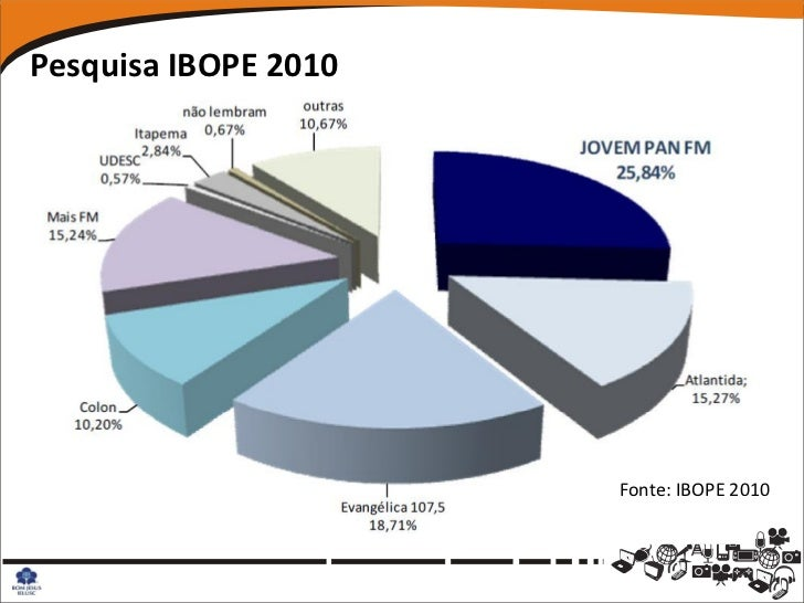 Pesquisa IBOPE 2010                      Fonte: IBOPE 2010