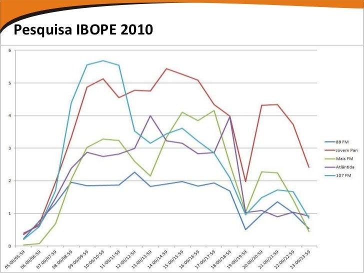 Pesquisa IBOPE 2010