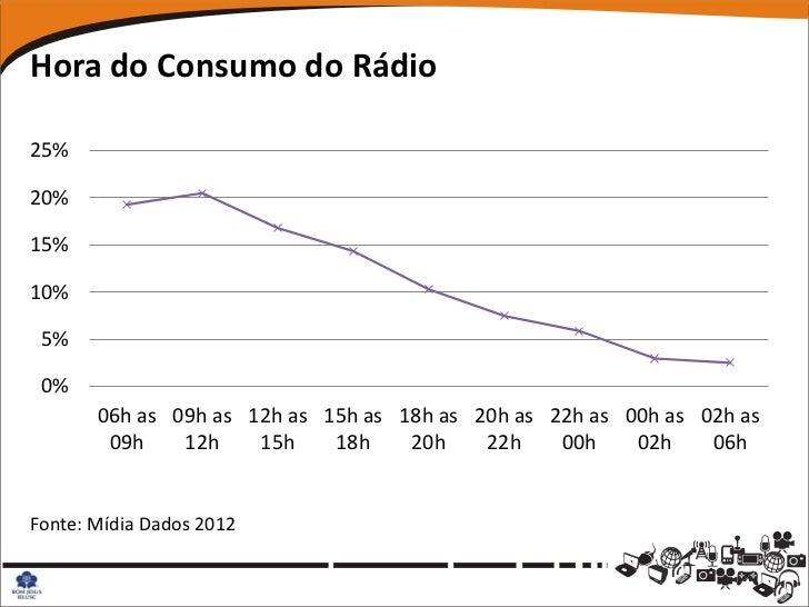 Hora do Consumo do Rádio25%20%15%10% 5% 0%       06h as 09h as 12h as 15h as 18h as 20h as 22h as 00h as 02h as        09h...