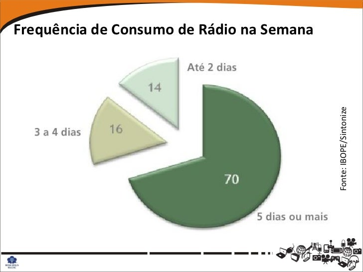 Frequência de Consumo de Rádio na Semana                                           Fonte: IBOPE/Sintonize