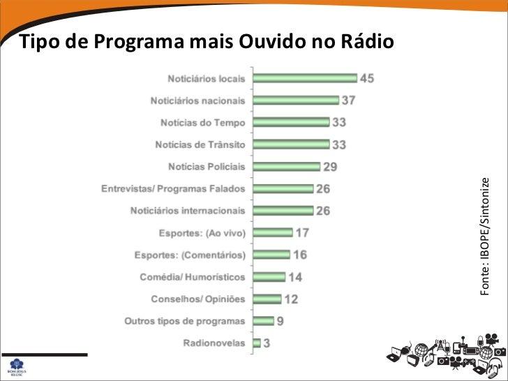 Tipo de Programa mais Ouvido no Rádio                                        Fonte: IBOPE/Sintonize